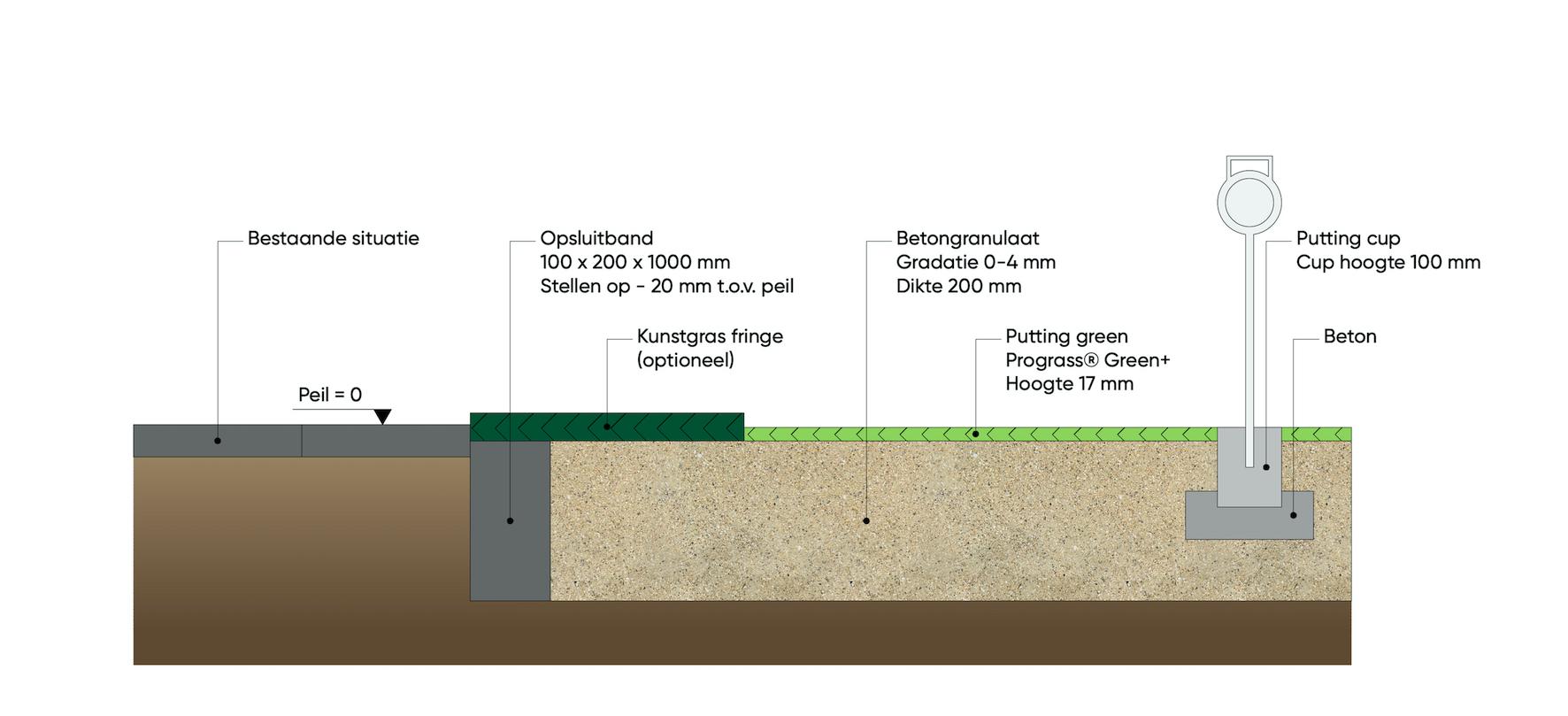 Detailondergrond Putting Green