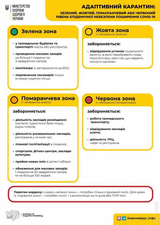 Ссегодняшнего дняУкраина поделена начетыре карантинные зоны: Луцк, Тернополь –вкрасной, Львов –воранжевой, Одесская область —пока взеленой