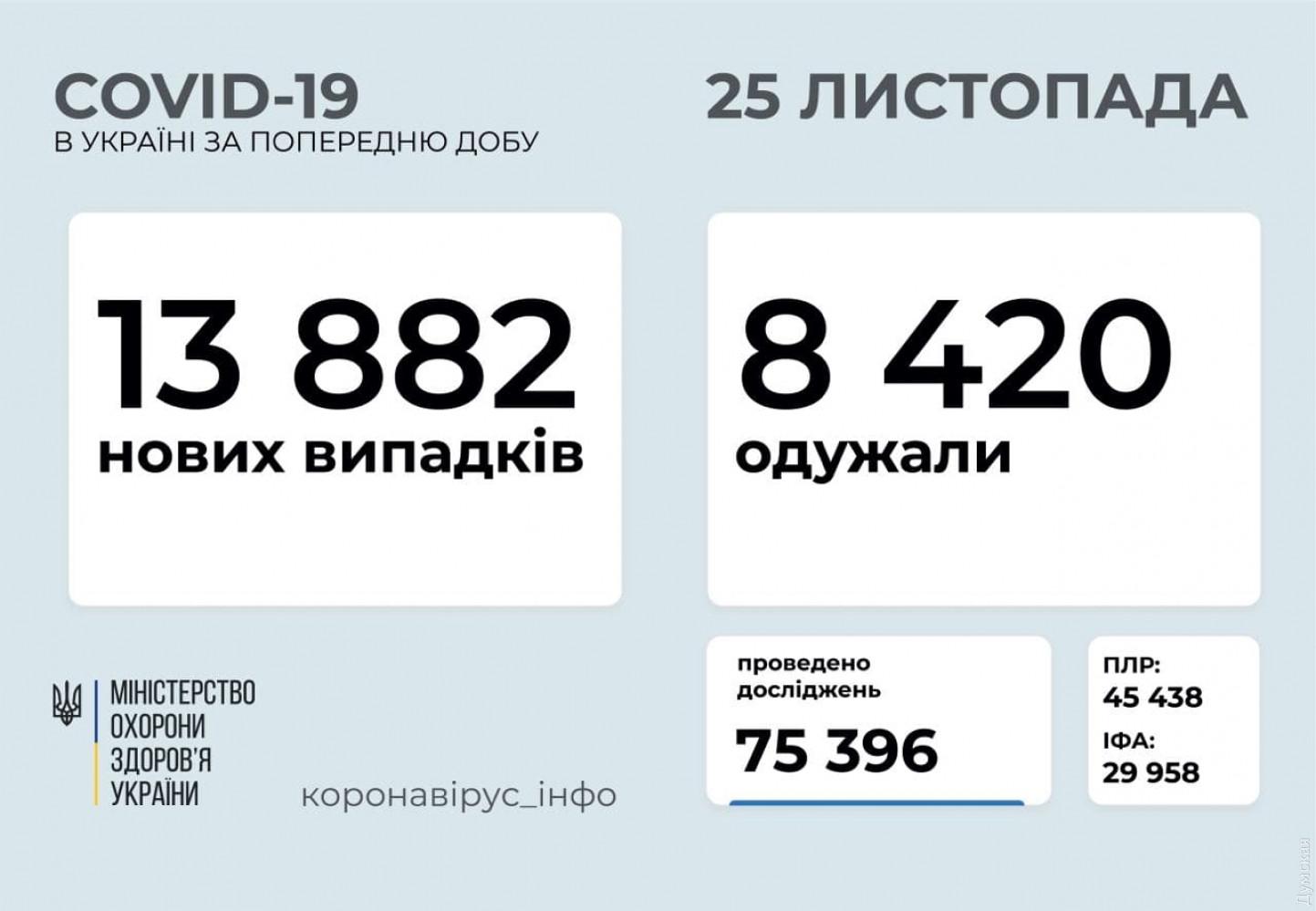 ВУкраине COVID-19 засутки заболели 13882 человека, 229пациентов умерли