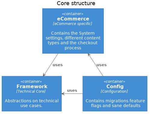 Shopware Core
