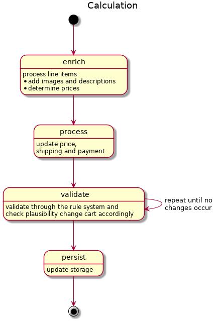 calculation steps