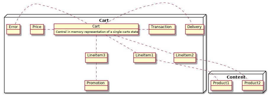 cart struct