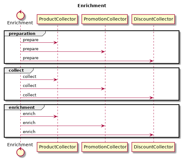 enrichment with multiple collectors