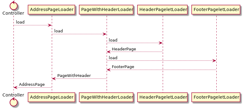 page load sequence