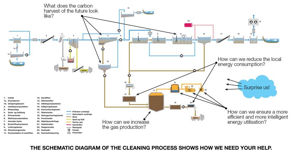 The overview of Aarhus Vand cleaning process (Source: Aarhus Vand website)