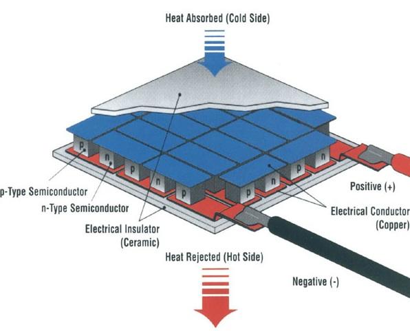 Thermoelectric-Generator-Diagram