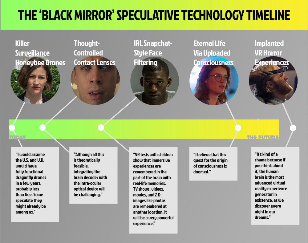 Black Mirror Technology Feasible