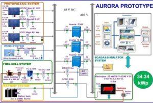 An Environmentally-Friendly Renewable Energy Generation System