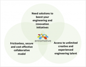 open innovation through engineering crowdsourcing
