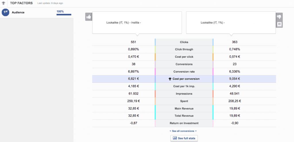 5-ottimizzare-facebook-ads-