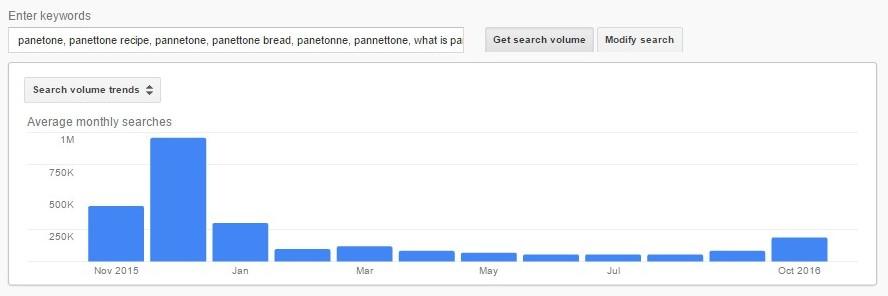 panettone-trend