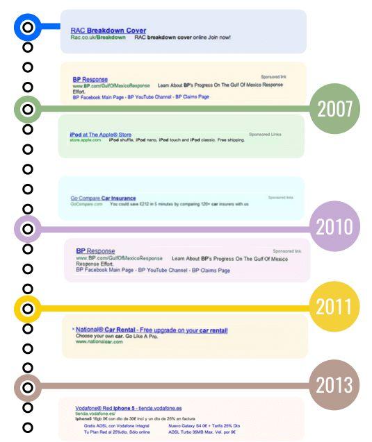 google-serp-labeling-evolution