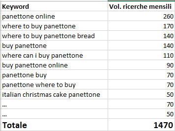 panettone-for-sale-ricerche