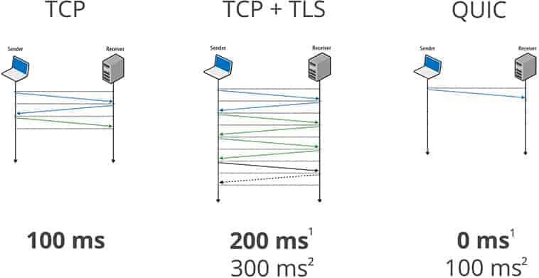 TPC + TLS