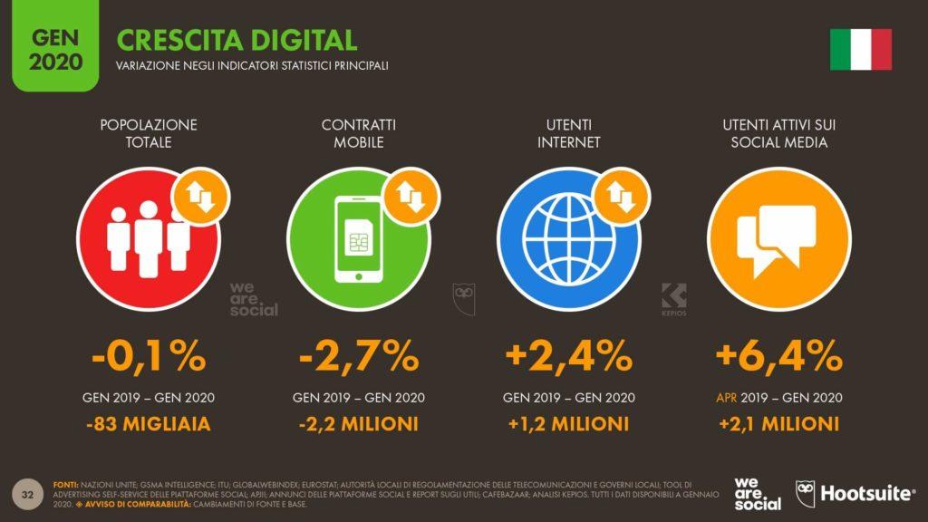 Report Digital We Are Social 2020