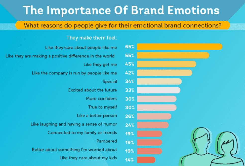 Importance of brand emotion