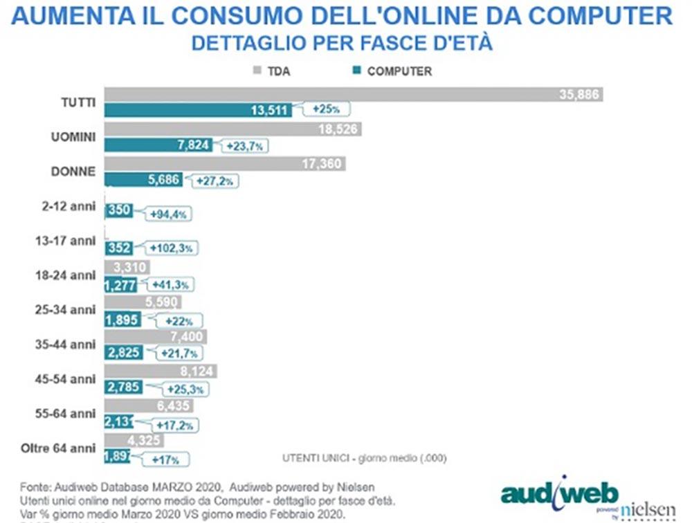 grafico aumento utenti connessi