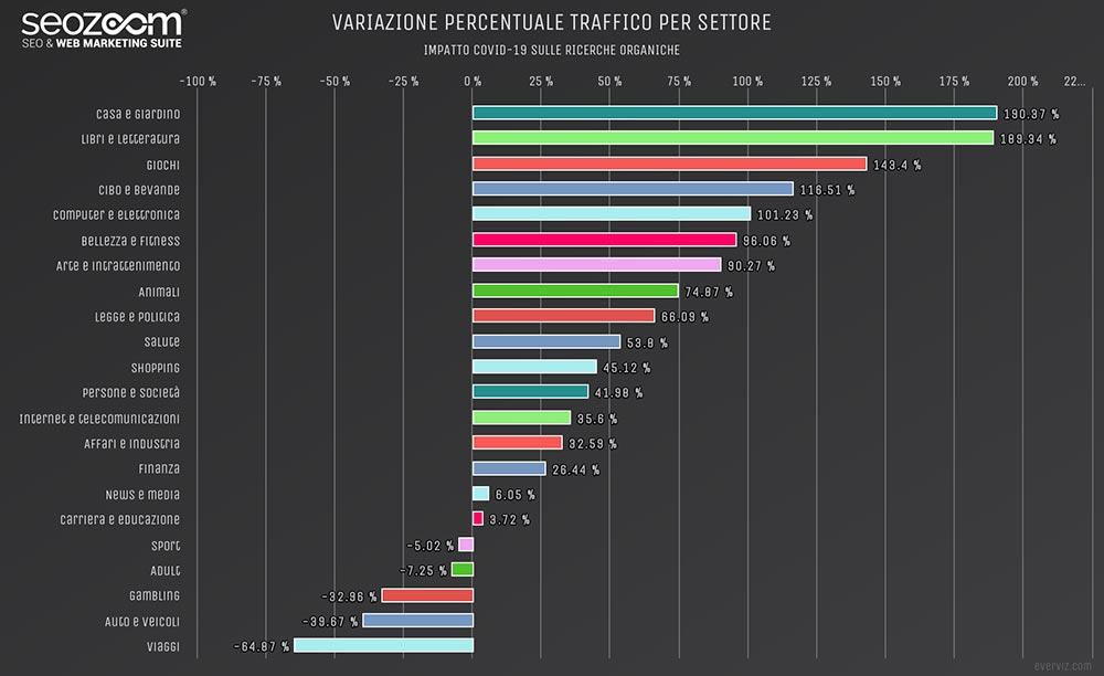 variazione percentuale traffico navigazione
