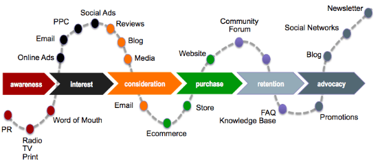 funnel remarketing