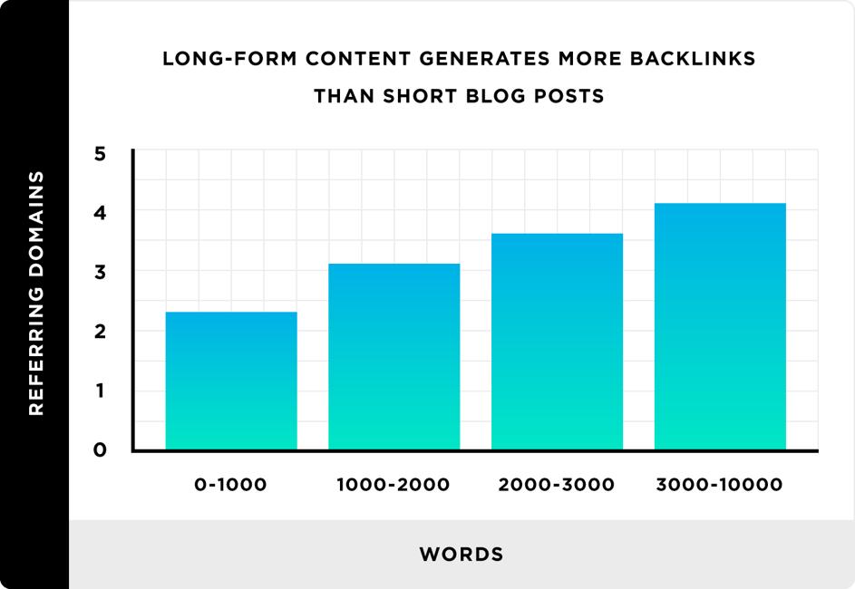 Grafico sull'uso del long form