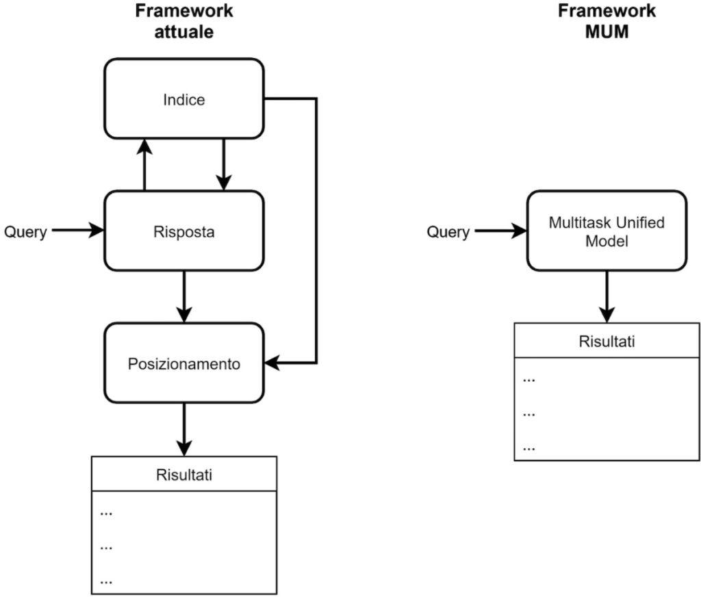 funzionamento google mum model