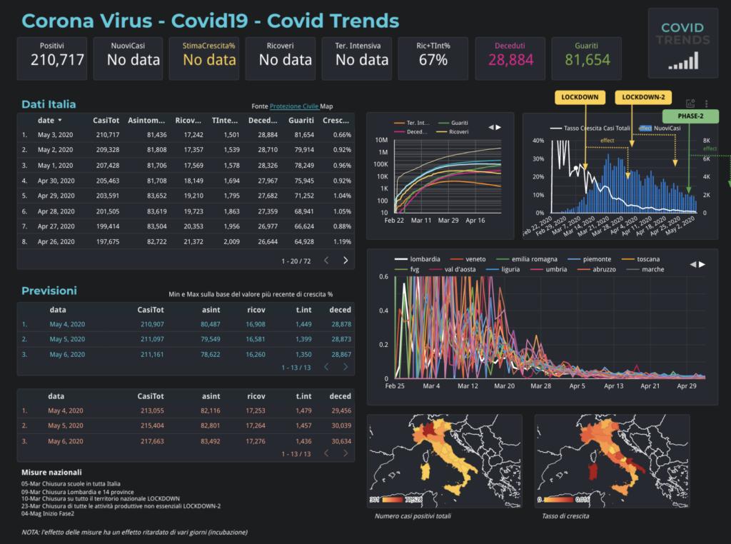 covid19 dati e previsioni