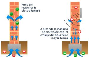 elettro-osmosi-trattamenti-contro-umidita