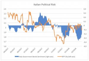 The Italian Political Drama – the crowd perspective