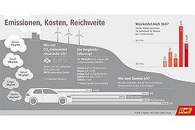 Infografik zu Emissionen, Kosten und Reichweite verschiedener Antriebsarten.