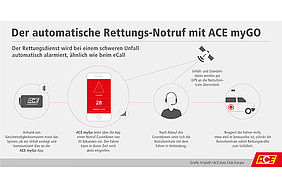 Infografik: Funktionsweise ACE myGO