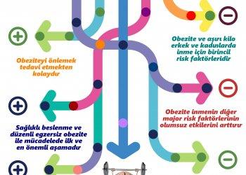Türk Beyin Damar Hastalıkları Derneği Başkanı Prof. Dr. M. Akif Topçuoğlu 22 Mayıs Avrupa Obezite Günü Nedeniyle Açıklamalarda Bulundu