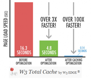WordPress Plugin w3 total cache