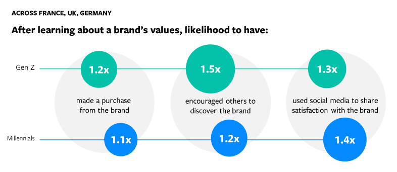 Meaning of brand values for Gene Z and Millennials