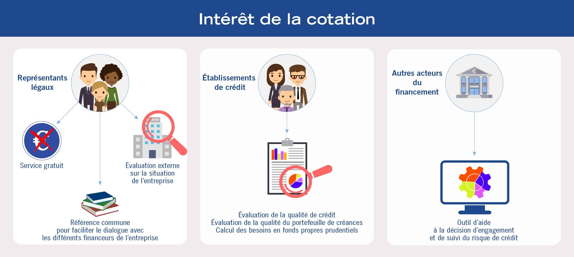 Cotationinteret.png
