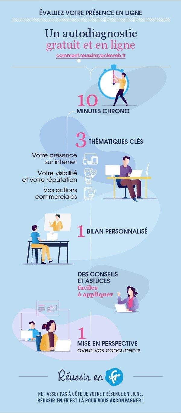 evaluez_votre_presence_en_ligne.jpg