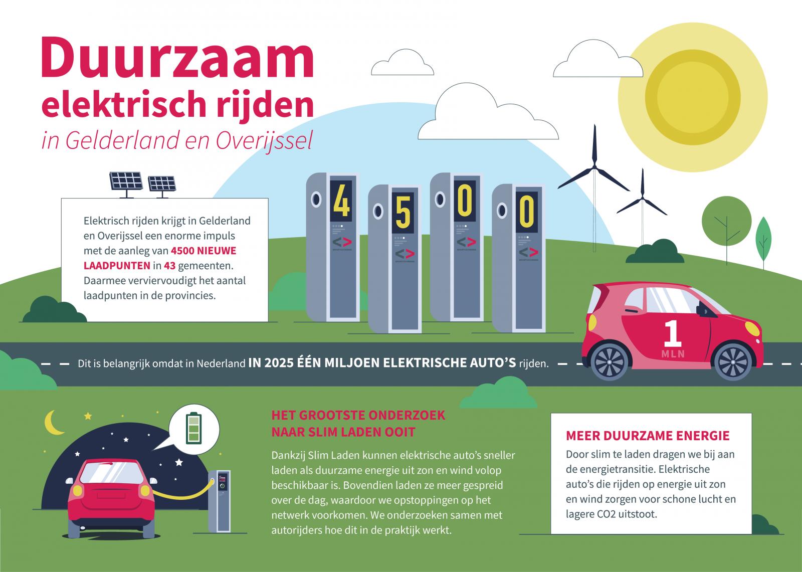 Smart Charging Op 4500 Nieuwe Laadpunten Wat Gaat Er Gebeuren In