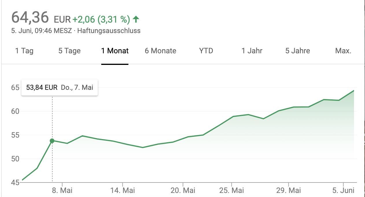 Aktienkurs Zalando