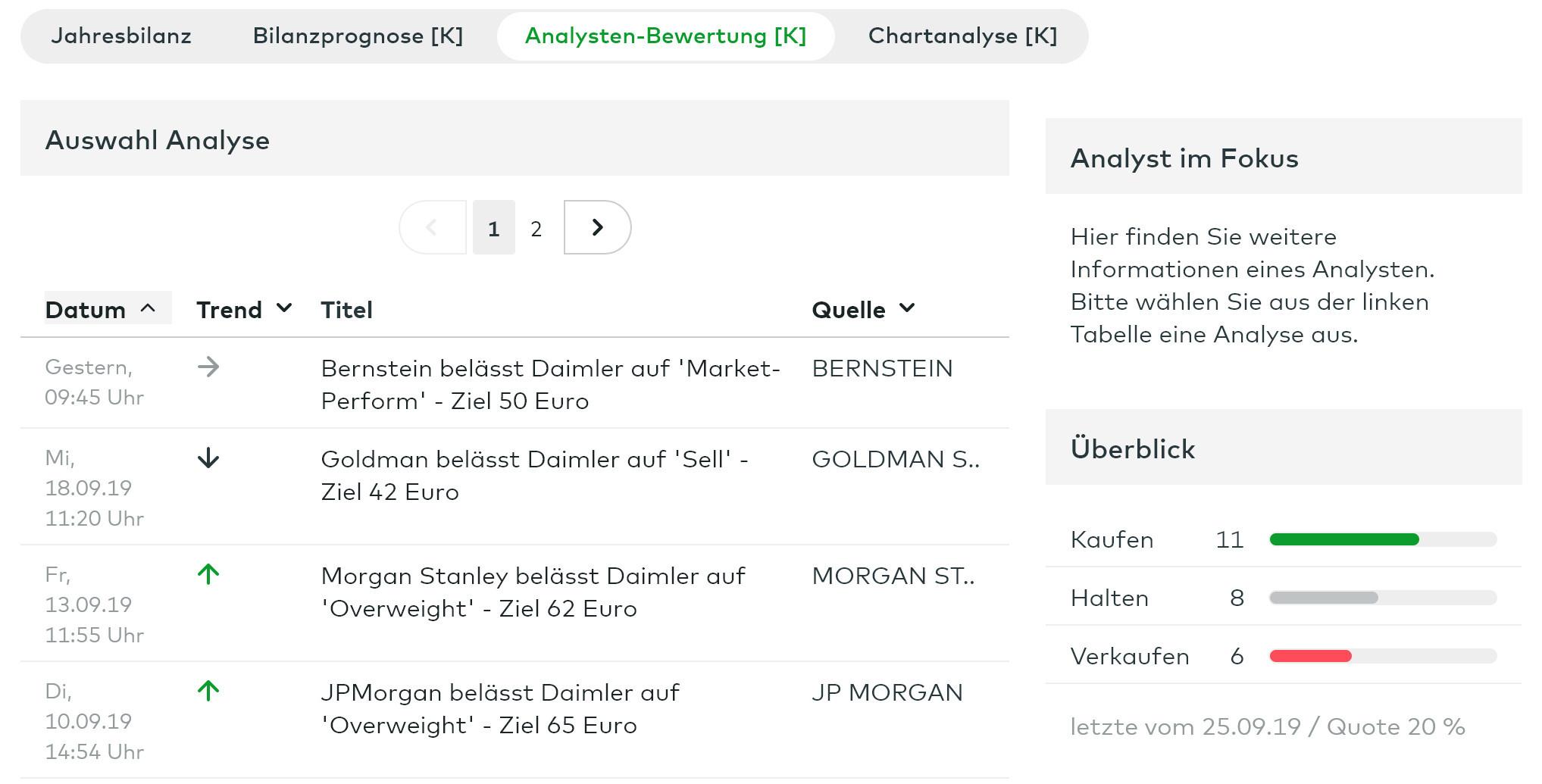 Hier steht nur eines fest: Mindestens 14 von 25 Analysten liegen bei Daimler zur Zeit falsch.