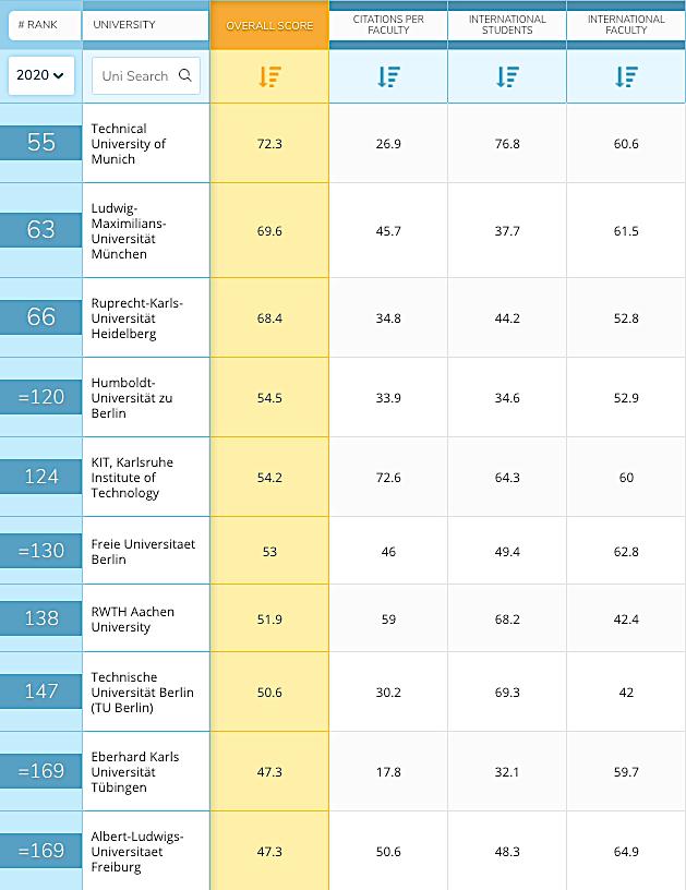 Universitäten Deutschland Ranking