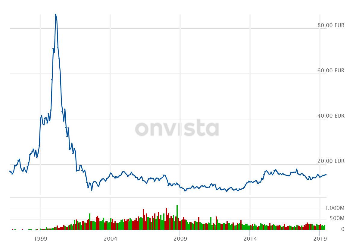 Bis heute hat sich die T-Aktie nicht vom großen Kurssturz um die Jahrtausendwende erholt.