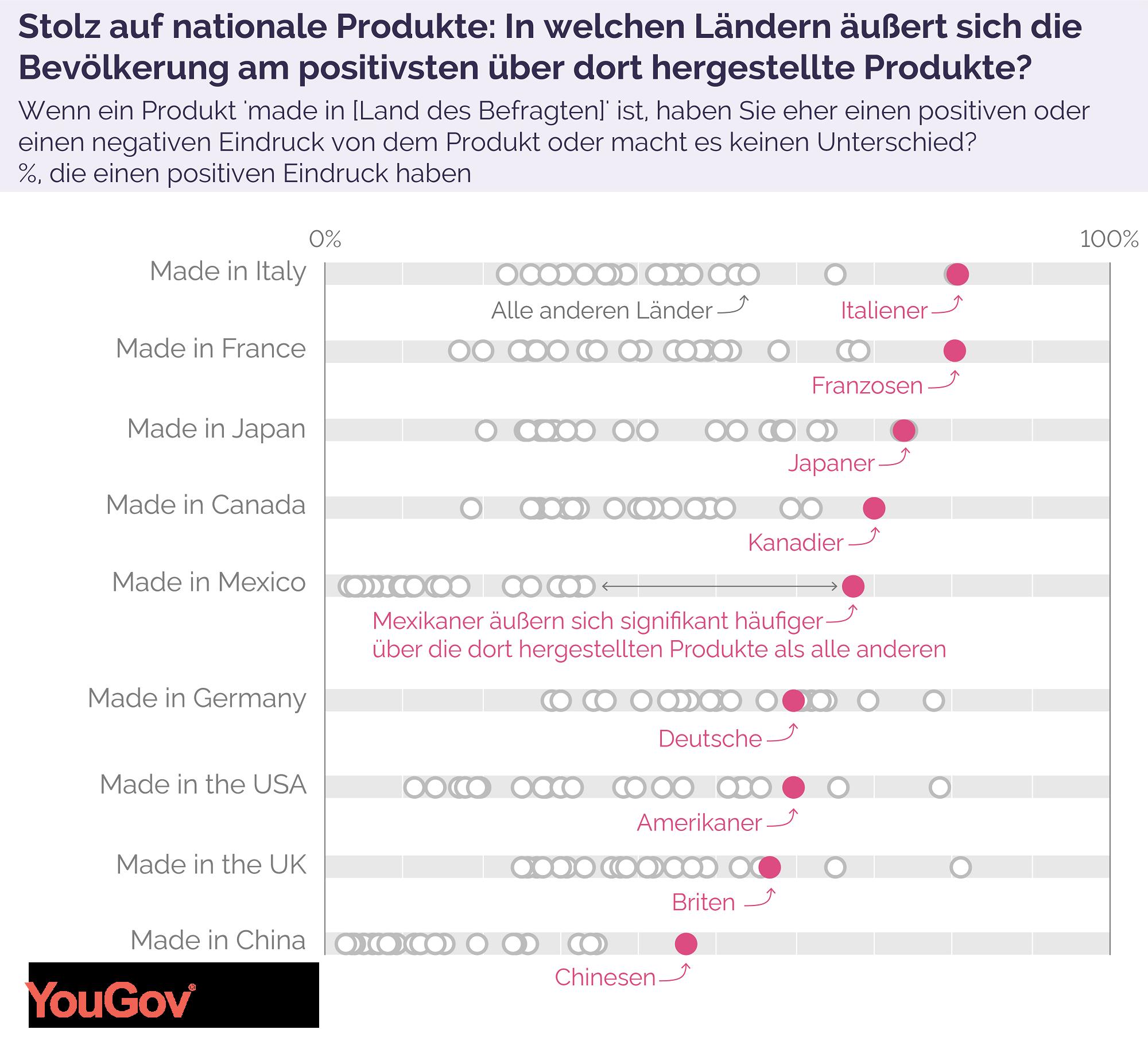 Stolz auf nationale Produkte im Vergleich