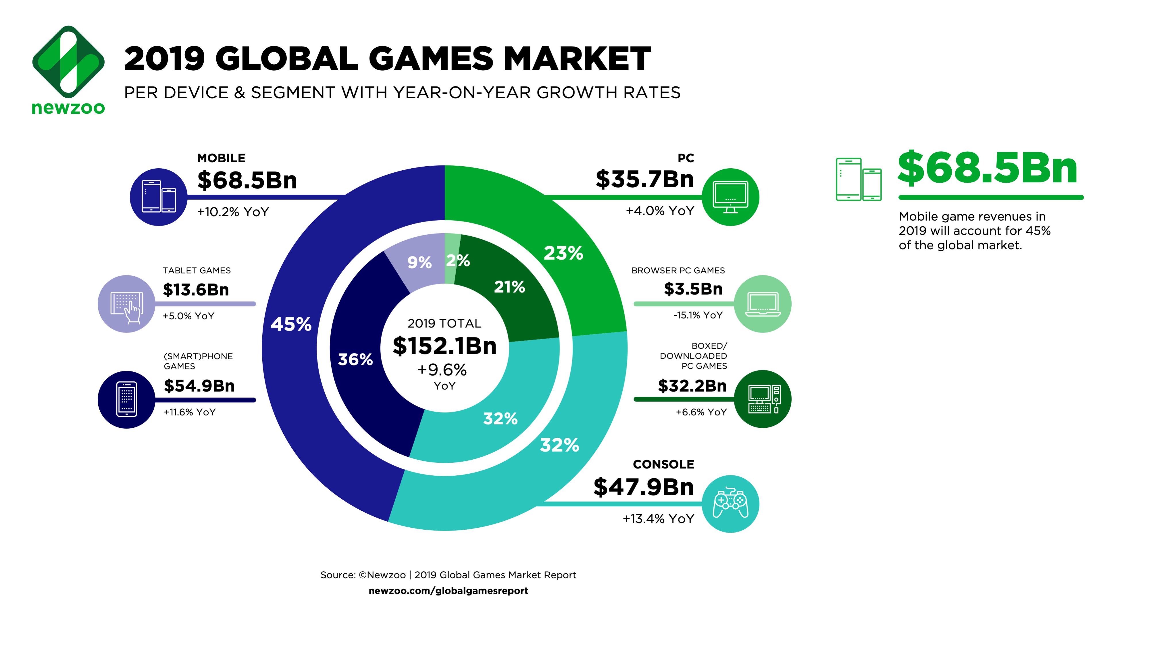 Schon im letzten Jahr ist der Spielemarkt kräftig gewachsen - so soll es weitergehen.