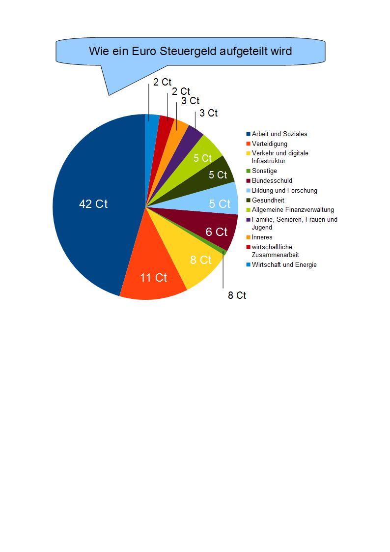 Wie ein Euro Steuergeld aufgeteilt wird