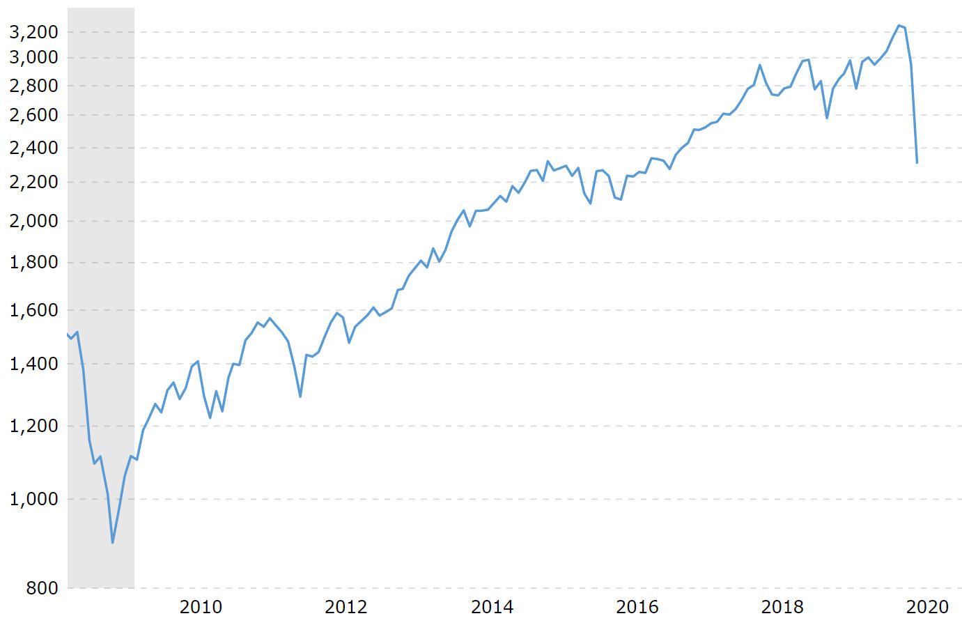 Der Verlauf des US-Index S&P 500 zeigt: Selbst, wer in der Finanzkrise 2009 früh eingestiegen ist, freut sich heute noch über ein dickes Plus.