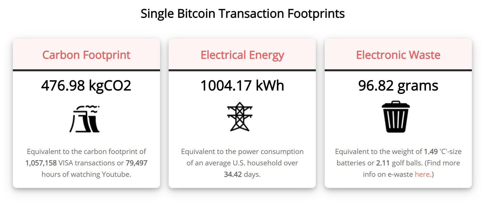 Eine einzige Bitcoin-Überweisung benötigt unfassbar viel Strom.