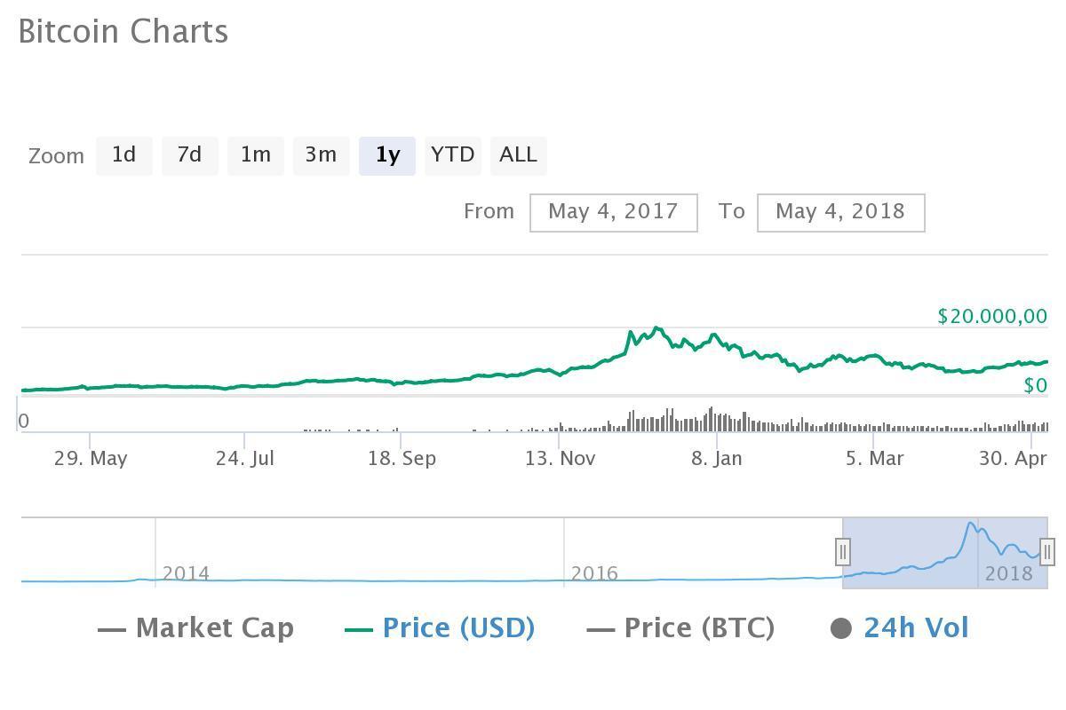 Bitcoinkurs im letzten Jahr