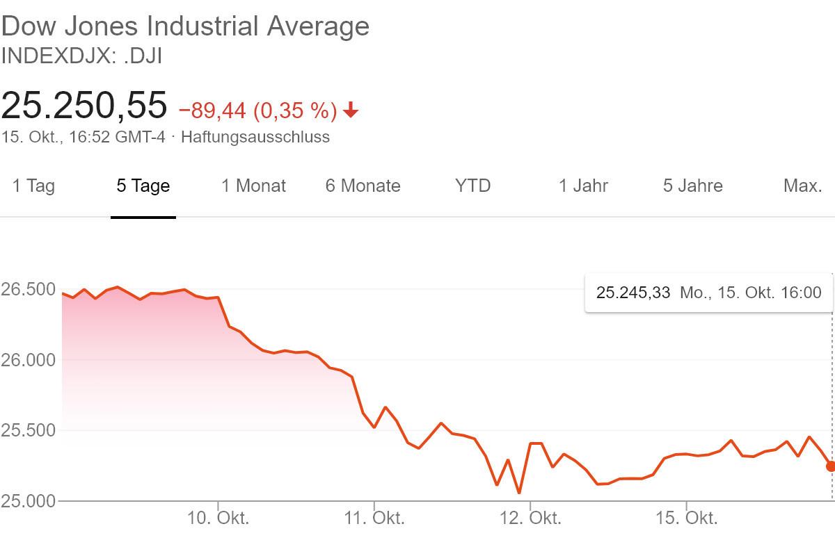 In den letzten Tagen ging es im Dow-Jones vorrangig in eine Richtung – abwärts. Quelle: Google