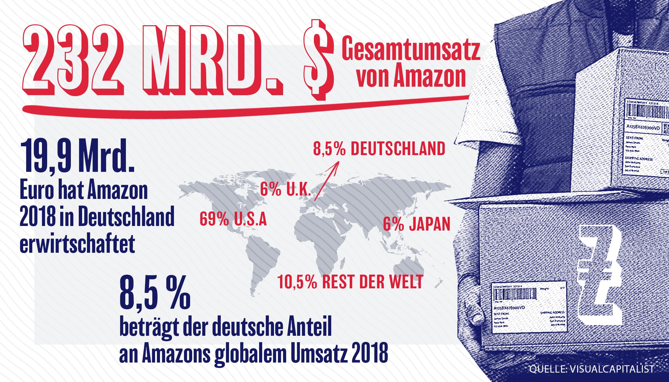 Gesamtumsatz von Amazon