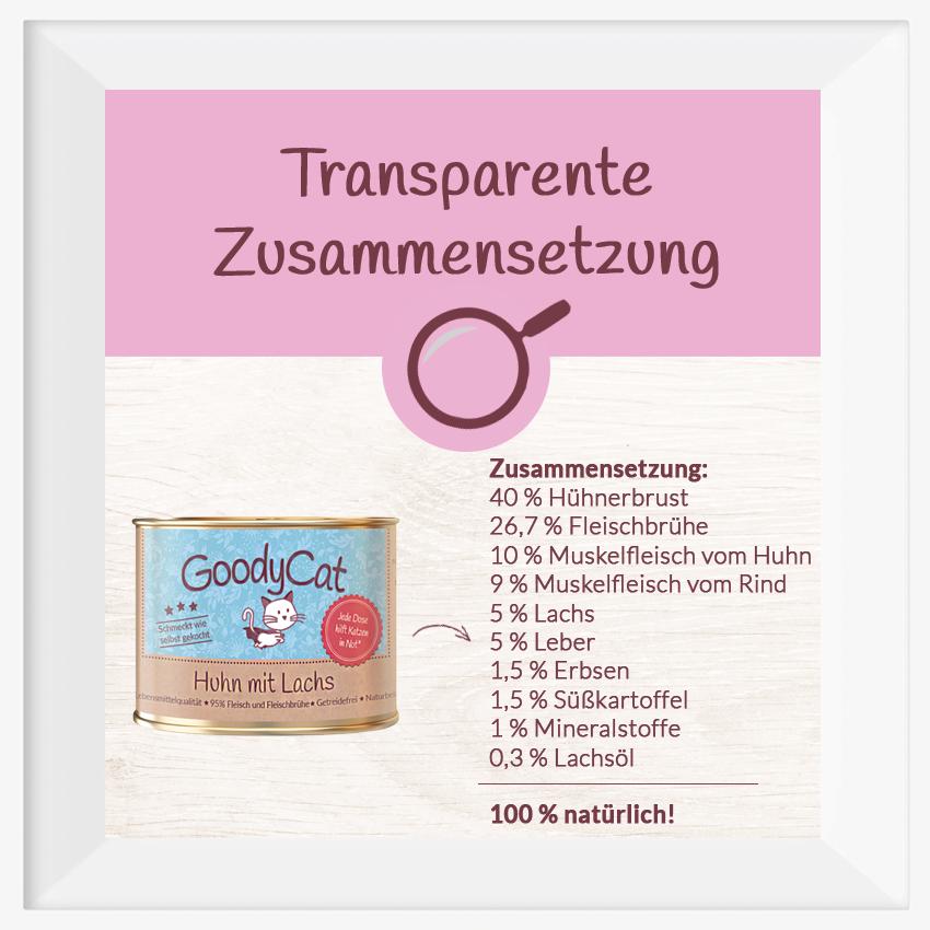 GoodyCat: Transparente Zusammensetzung